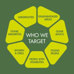 Carlow Sports Target